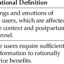Customer Service Experience Definition Pdf Postpartum Care Service Experience Model A Case Of Postpartum