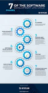 Training Design Process 7 Steps 7 Phases Of Software Development Life Cycle Infographic E
