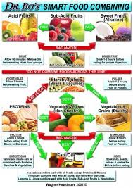 Correct Food Combining Chart Smart Food Combining The Wagner Healthcare Blog