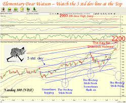 Ian Woodwards Investing Blog Moon Chart