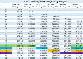 Best Age To Start Claiming Social Security Its Really A