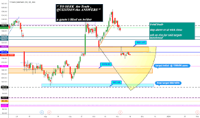 Titan Nse Chart Titan Stock Price And Chart Nse Titan Tradingview India