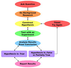 the scientific method ap chemistry an organized way of making critical observations collecting data proposing hypotheses making predictions doing experiments to test the hypotheses
