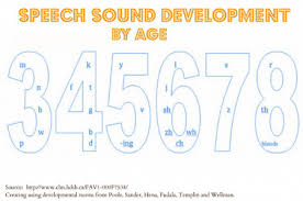 Speech Sounds Development Chart Speech Sound Milestones You Should Know