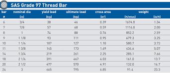 12 Gr 97 Bar Chart Solo Maximum Strength Capacity Rebar