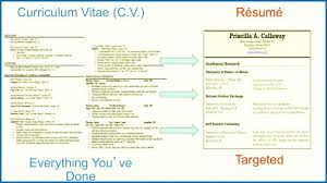 Cv Vs Resume Vs Biodata Archives - Elephantroom Creative