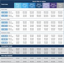 Malaysia Airlines Enrich Award Chart Devaluation One Mile