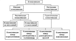 Влияние процесса коммуникаций на эффективность управления  Влияние процесса коммуникаций на эффективность управления организацией 1
