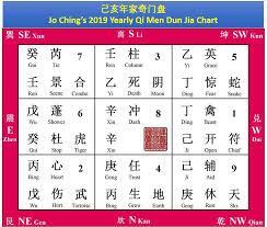 I Ching Chart Your 2019 Qi Men I Ching Wants You To Break Some Rules