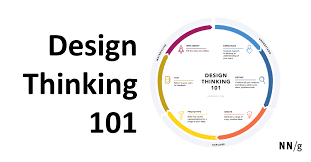 Principles Of Human Centred Design Design Thinking 101
