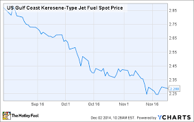 Kerosene Price Chart The Best Deal Left In The Airline Industry The Motley Fool