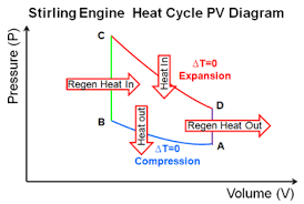 heat engines stirling engine pv diagram