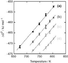 Free Energy Of Formation Chart Gibbs Free Energy Change An Overview Sciencedirect Topics
