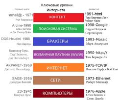 Интернет Википедия Стремительное развитие Интернета