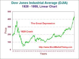 Djia Chart 1929 Present Stockmarkettiming Com Djia Nasdaq Comparison