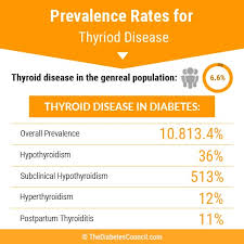 The Relationship Between Diabetes And Thyroid Disorder