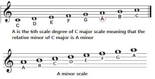 Minor Scale Pattern Magnificent Differences Between Major Minor Scales 48 Is Super VITAL