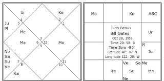 Bill Gates Birth Chart Bill Gates Birth Chart Bill Gates Kundli Horoscope By