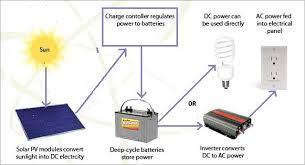 simple solar power system diagram simple image solar panel diagram explanation solar auto wiring diagram on simple solar power system diagram