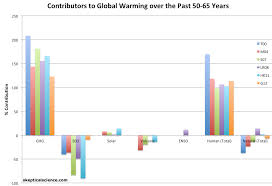 a comprehensive review of the causes of global warming 50 65 years