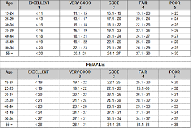 Nsca Body Fat Percentage Charts Nasm Body Fat Chart History Of Study And Education
