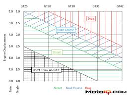 Turbo Size Chart Bimmerforums The Ultimate Bmw Forum