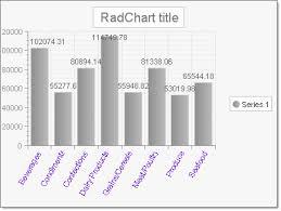 Data Binding Radchart To A Database Object Radchart For