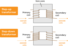 transformers ck 12 foundation difference between step up and step down transformer at Step Down Transformer Diagram