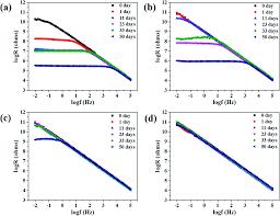 Electrochemical Impedance Spectroscopy Eis Study On The