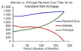 Principal Vs Interest Mortgage Chart Principal And Interest Loan Calculator Bismi