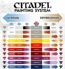 Citadel Painting System Chart Citadel Painting System Chart Warhammer Paint Games