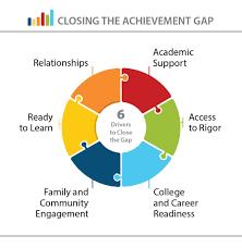 Strategic Plan Closing The Achievement Gap Framework
