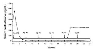 test acetate half life