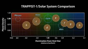 Solar System Distance Chart Comparing Trappist 1 To The Solar System Nasa Spitzer