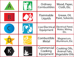 Abcs Of Fire Extinguishers Fire Prevention Services The