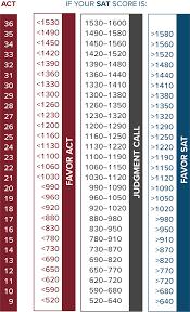 Act Sat Differences Chart Www Bedowntowndaytona Com