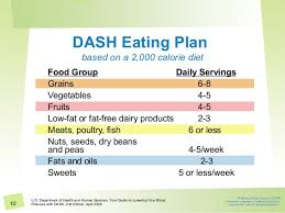 Dash Diet Servings Chart Dash Diet Can Diet Replace Blood Pressure Medication