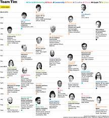 Apple Organizational Chart Apple Inc Organizational Structure Chart Www