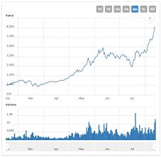 Bitcoin Mtgox Live Graph