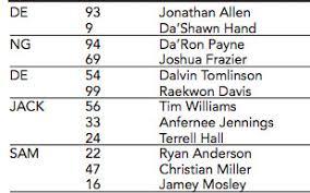 Washington Drafts Daron Payne Shaun Dion Hamilton Alabama
