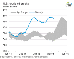 World Oil Inventory Chart World Oil Supply And Demand Econbrowser