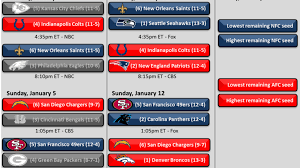 Chargers Depth Chart 2014 Nfl Playoff Schedule And Bracket 2014 Saints Chargers
