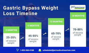 gastric byp weight loss chart