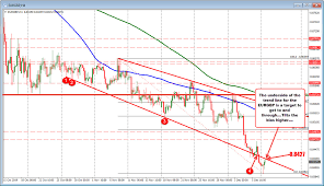 Eurgbp Corrects To The Underside Of The Trend Line