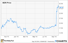 Aerie Size Chart Aerie Pharmaceuticals Could Still Be A Bargain After Its Run