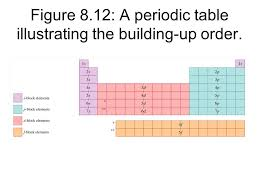 Figure 8.12: A periodic table illustrating the building-up order ...
