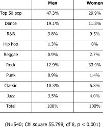Ada beberapa subgenre musik rock seperti alternative rock, hard rock, punk rock, rock metal, dan sebagainya. 10 Genre Musik