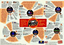 Media Concentration Chart Media Consolidation Means Less Consumer Choices A Matter
