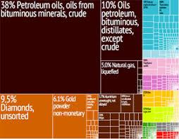 Economy Of The United Arab Emirates Wikipedia