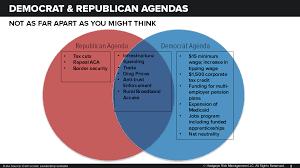 Chart Of The Day Democrat Gop Agendas Not As Far Apart